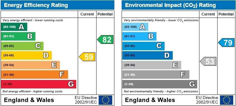 EPC Graph for Kingsbridge Road, Weddington, Nuneaton