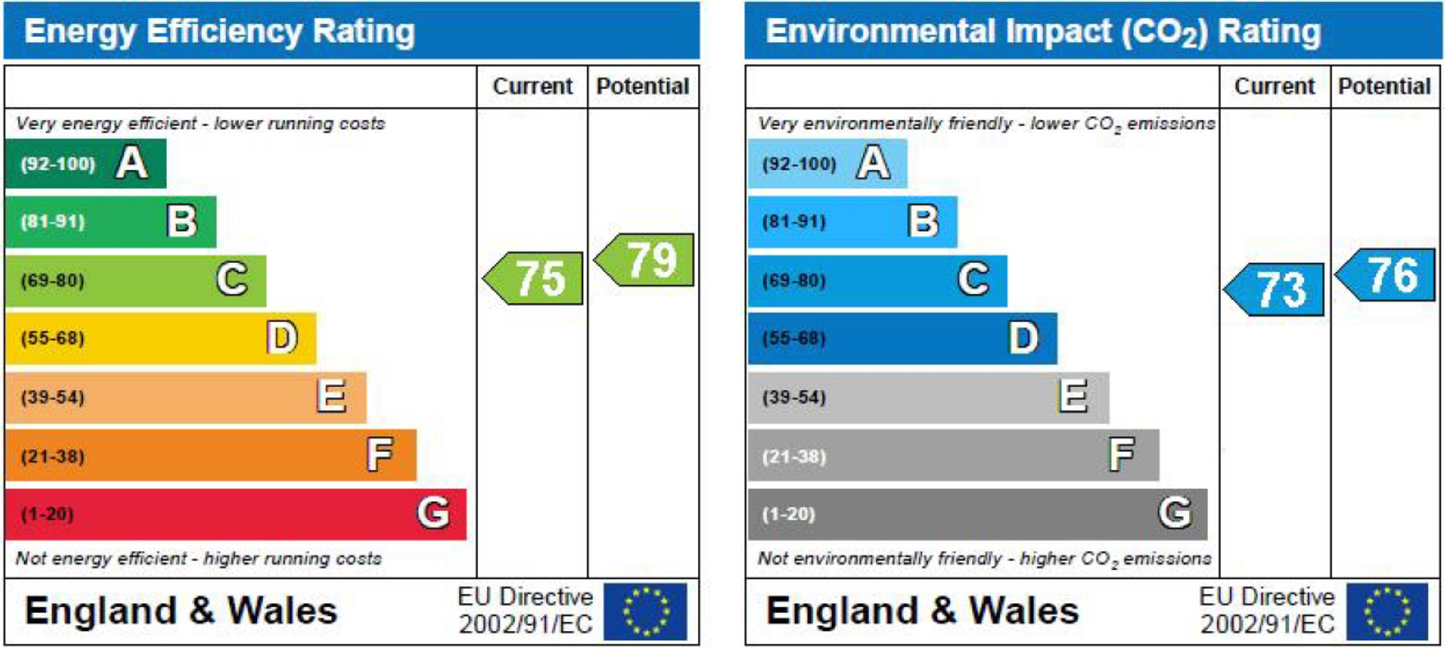 EPC Graph for Bluebell Drive, Eliot Gardens, Bedworth