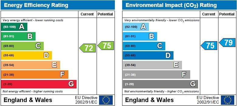 EPC Graph for The Lawns, Bedworth
