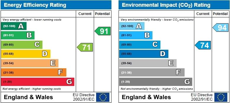 EPC Graph for Whitebeam Way, Nuneaton