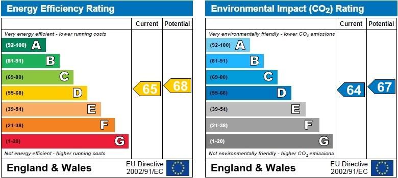 EPC Graph for Marston Lane, Bedworth