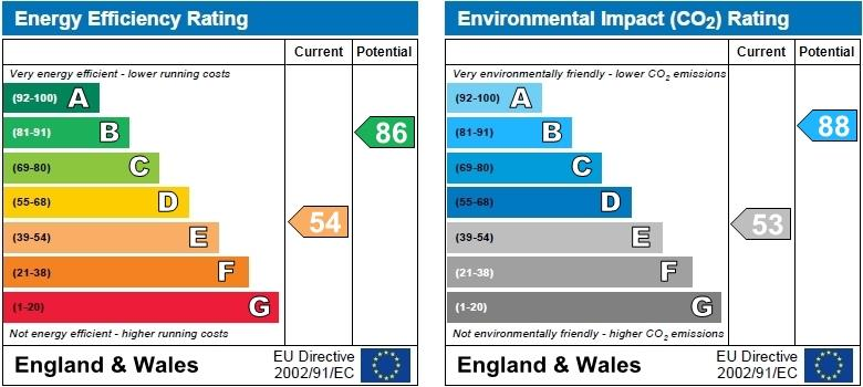 EPC Graph for Startin Close, Exhall, Coventry