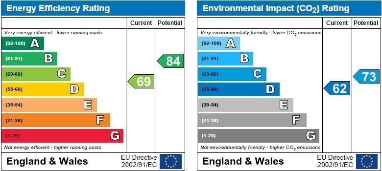 EPC Graph for Simon Close, Attleborough, Nuneaton