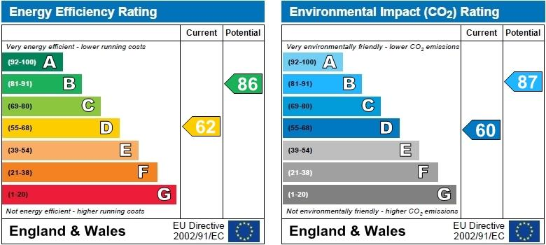 EPC Graph for Muirfield Close, Whitestone, Nuneaton