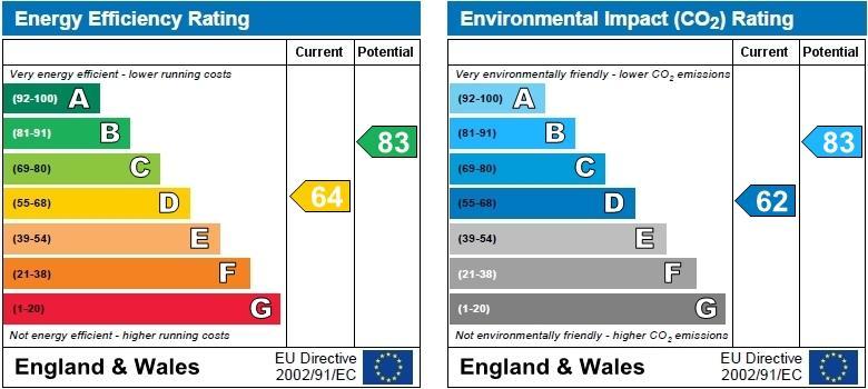 EPC Graph for Sandwick Close, Ernesford Grange, Coventry