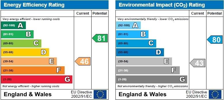 EPC Graph for Short Street, Stockingford, Nuneaton