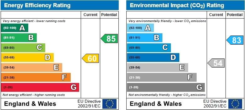 EPC Graph for Fifield Close, Attleborough, Nuneaton