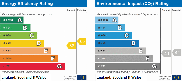 EPC Graph for Hall End Place, Attleborough, Nuneaton