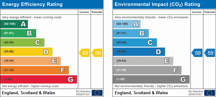 EPC Graph for Camp Hill, Nuneaton, Warwickshire