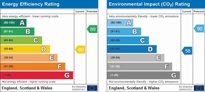 EPC Graph for Black A Tree Road, Stockingford, Nuneaton