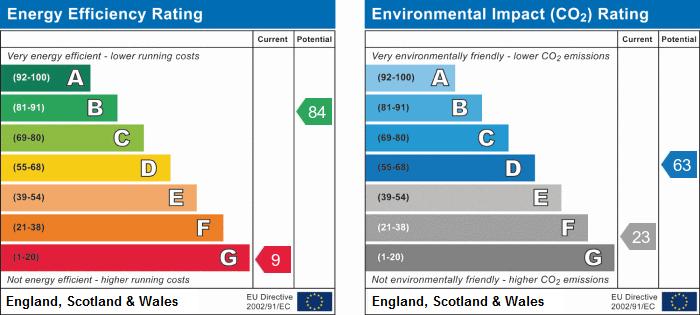 EPC Graph for Beaumont Road, Nuneaton