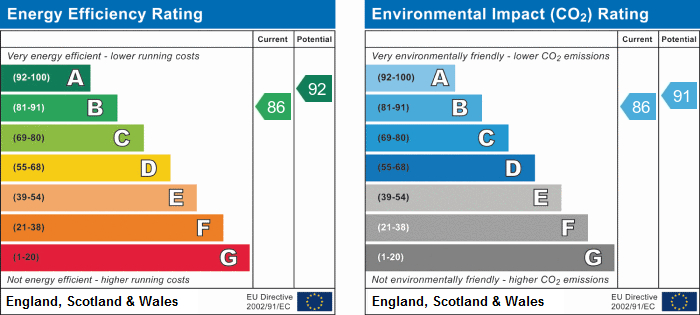 EPC Graph for Quincey Close, Bramcote, Nuneaton