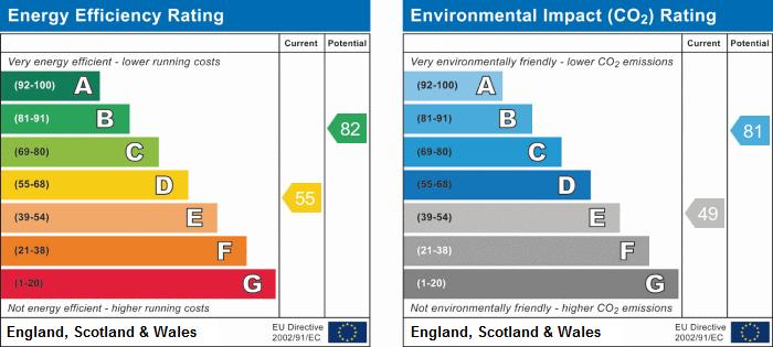 EPC Graph for Weddington, Nuneaton, Warwickshire