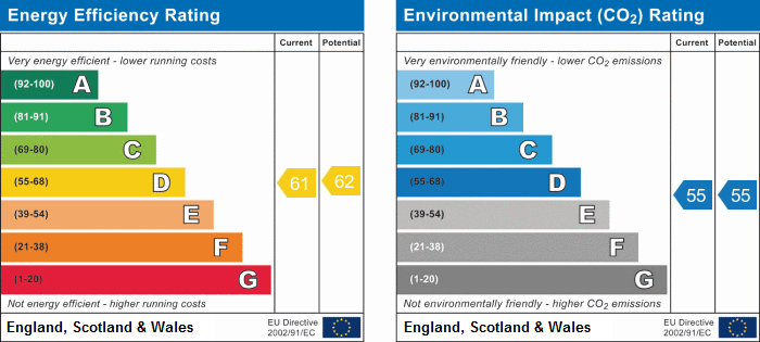 EPC Graph for Cross Street, Stockingford, Nuneaton