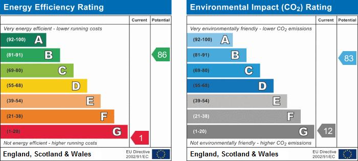 EPC Graph for Grove Road, Stockingford, Nuneaton