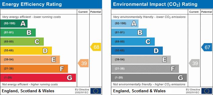 EPC Graph for Gadsby Street, Attleborough, Nuneaton