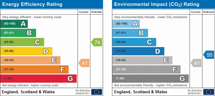 EPC Graph for Kingsley Court, Binley Woods