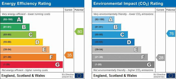 EPC Graph for Charnwood Avenue, Stockingford, Nuneaton