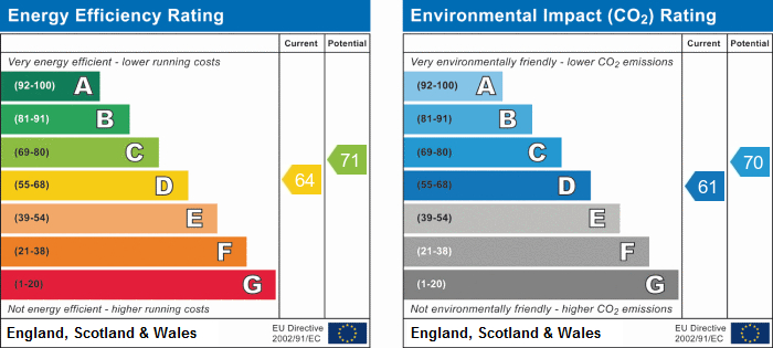 EPC Graph for Aston Road, Abbey Green, Nuneaton