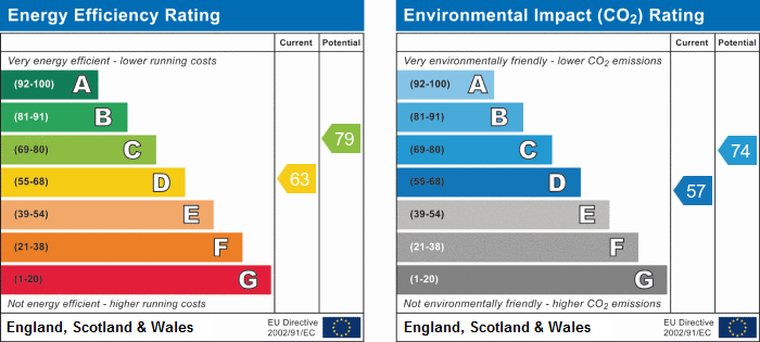 EPC Graph for Sycamore Road , Camp Hill, Nuneaton