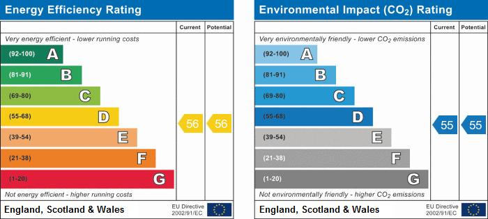 EPC Graph for Spinney Lane, Stockingford, Nuneaton