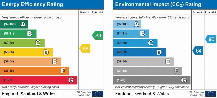 EPC Graph for Bedworth Road, Bulkington