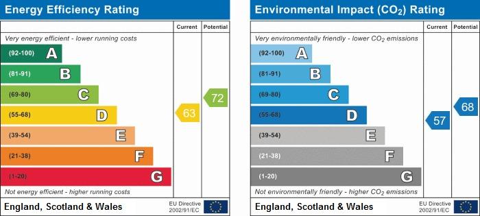 EPC Graph for Coventry Road, Bulkington