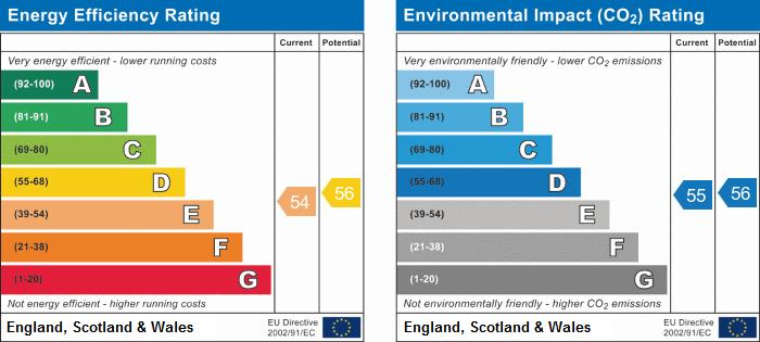 EPC Graph for Brookdale Road, Weddington, Nuneaton