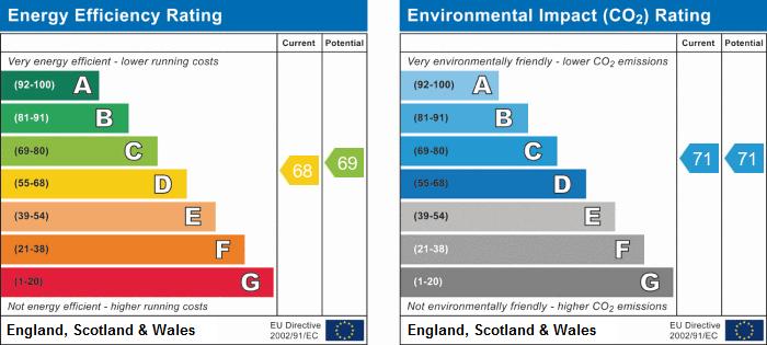 EPC Graph for Blackthorn Grove, Crowhill, Nuneaton