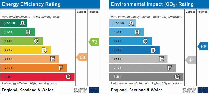 EPC Graph for Glenfield Avenue, Weddington, Nuneaton