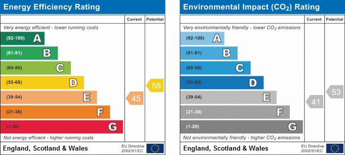 EPC Graph for Webb Street, Stockingford, Nuneaton