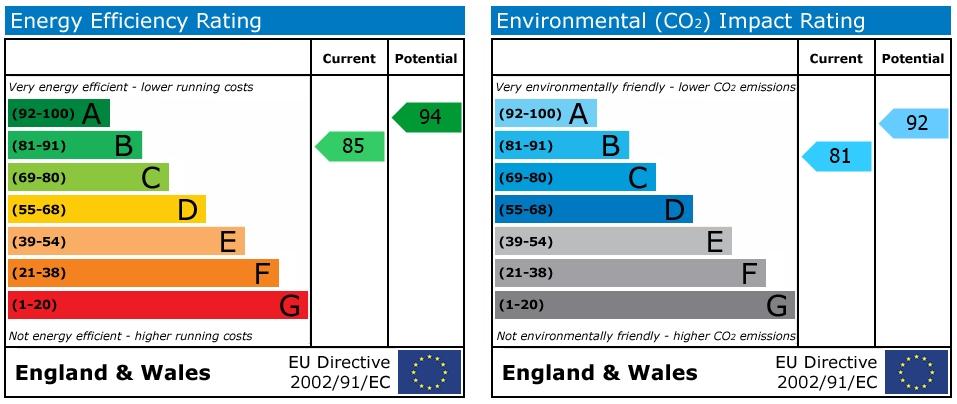 EPC Graph for Cotswold Crescent, Church Farm, Nuneaton