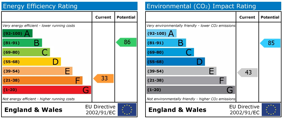 EPC Graph for Warwick Green, Bulkington, Bedworrth