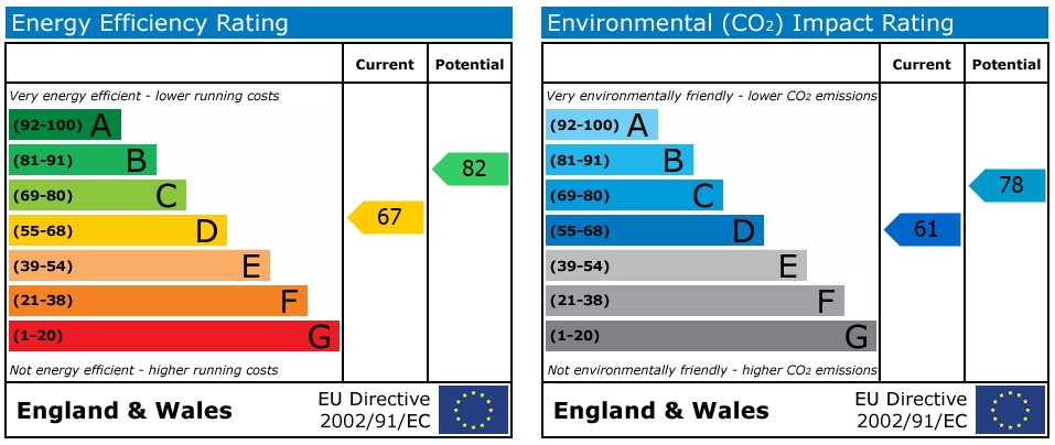 EPC Graph for New Road, Coventry
