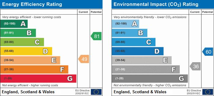 EPC Graph for Bradestone Road, Caldwell, Nuneaton