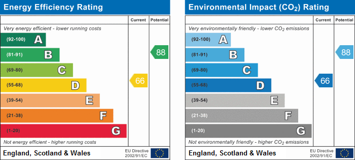 EPC Graph for Seaton Close, Horeston Grange, Nuneaton