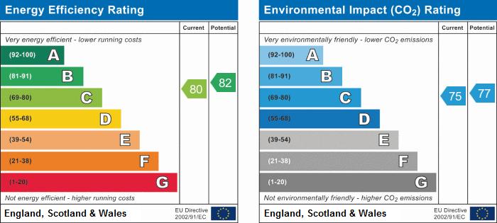 EPC Graph for Marigold Walk, Nuneaton