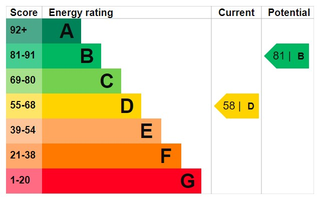 EPC Graph for Keenan Drive, Bedworth