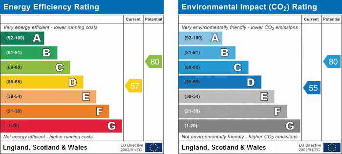 EPC Graph for Norfolk Crescent, Stockingford, Nuneaton