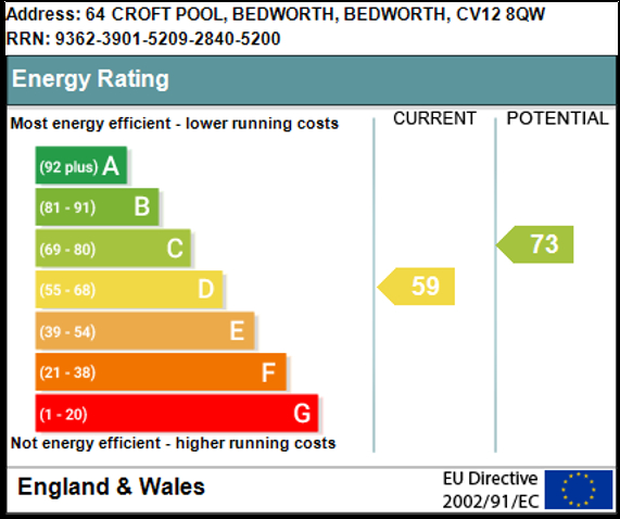 EPC Graph for Croft Pool, Bedworth