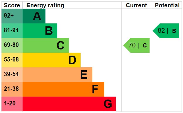 EPC Graph for Anderton Road, Longford, Coventry