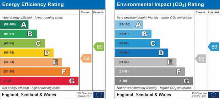 EPC Graph for 52 Vicarage Lane, Bedworth