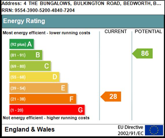 EPC Graph for The Bungalows, Bulkington Road, Bedworth