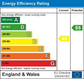 EPC Graph for Corley View , Ash Green , Coventry