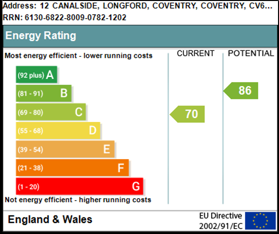 EPC Graph for Canalside, Hawkesbury Village , Coventry