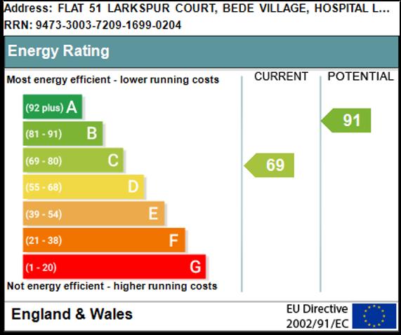 EPC Graph for Larkspur Court, Bede Village, Bedworth