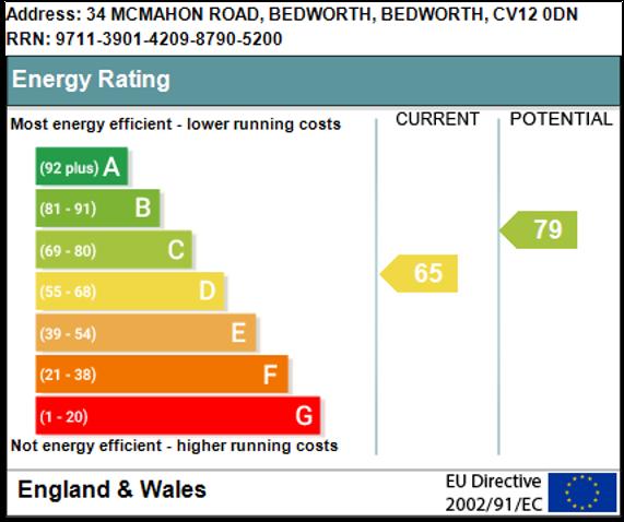 EPC Graph for McMahon Road, Bedworth