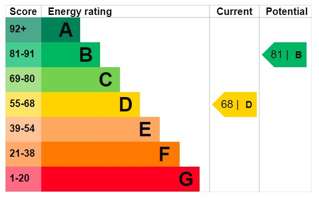 EPC Graph for Bluebell Drive, Bedworth