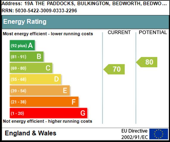 EPC Graph for The Paddocks, Bulkington