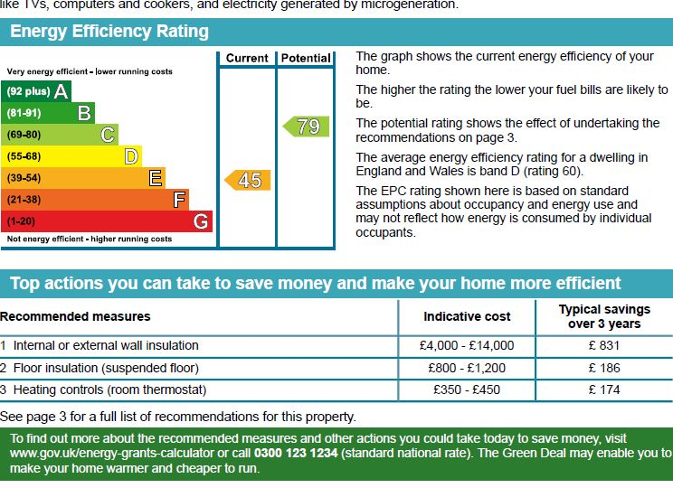 EPC Graph for Norton Road, Wembley, Middlesex